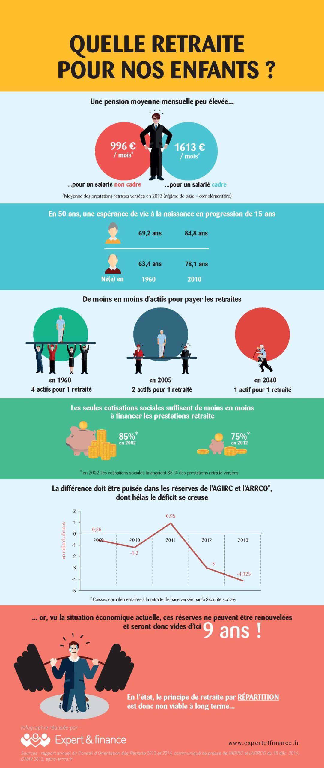 Infographie_retraite