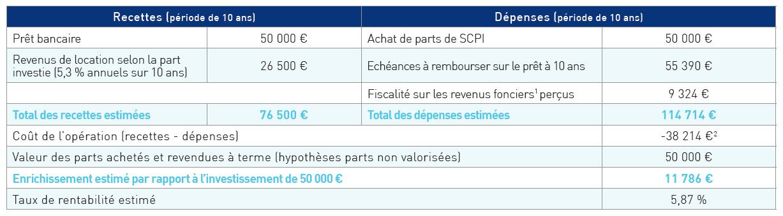 exemplescpiexpertetfinance