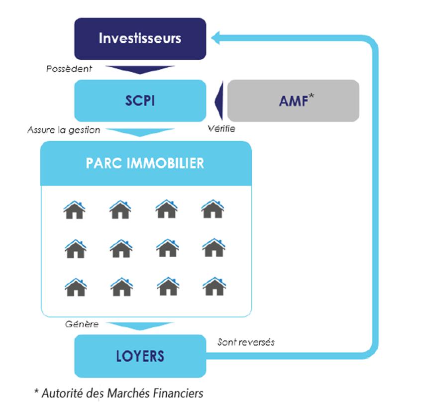 Schéma de fonctionnement d'une SCPI