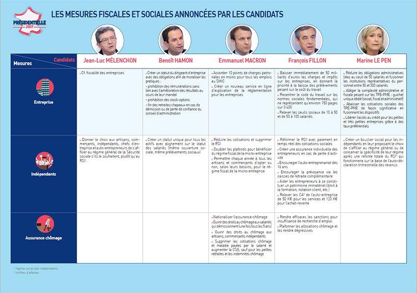 Présidentielles 2017 : les mesure fiscales et sociales annoncées par les candidats (2/3)