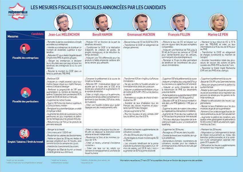 Présidentielles 2017 : les mesure fiscales et sociales annoncées par les candidats (1/3)