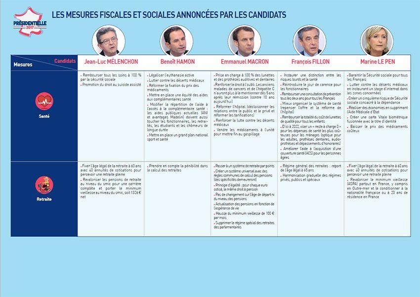 Présidentielles 2017 : les mesure fiscales et sociales annoncées par les candidats (3/3)